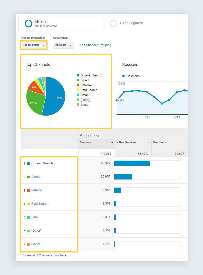google analytics reports acquisition channels
