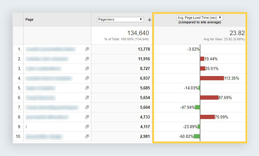 google analytics reports page timings comparison