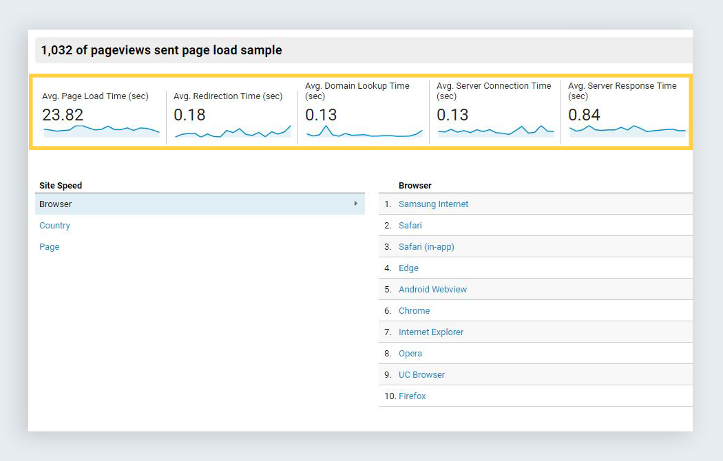 google analytics reports site speed