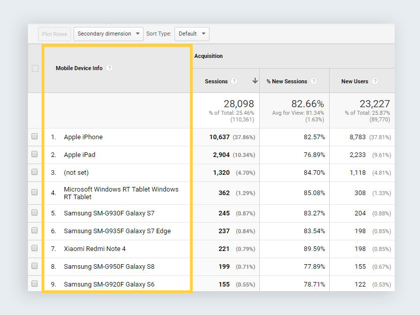 google analytics reports devices