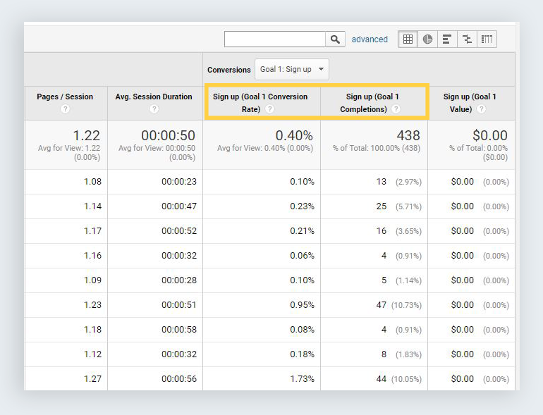 google analytics reports top performing pages