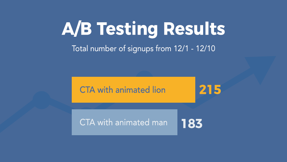 a/b testing results How to Increase Your Newsletter Signup Rate by 140%