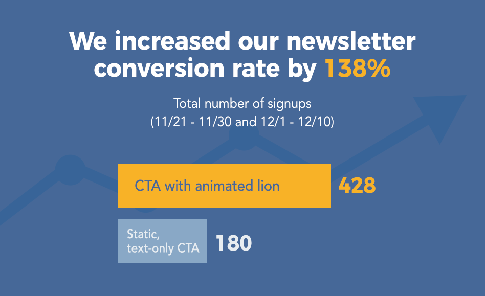 How to Increase Your Newsletter Signup Rate by 140%